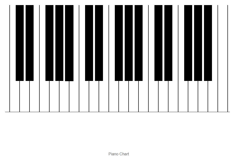 Tableau Piano Chart | BI HAPPY